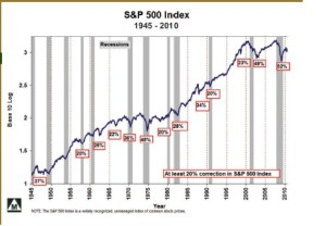 S&P 500 from 1945 to 2010
